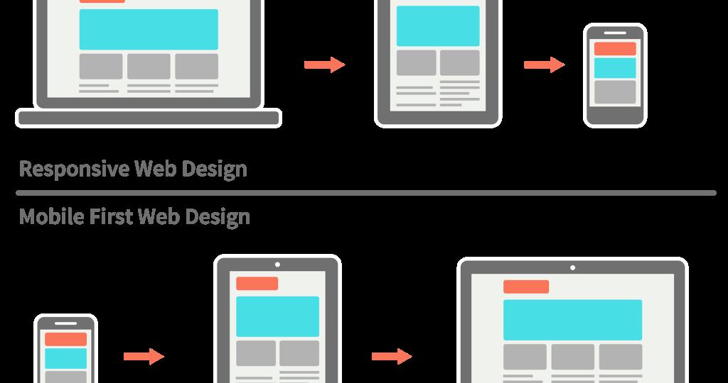 del responsive design al mobile first de google set posicionamiento y desarrollo web