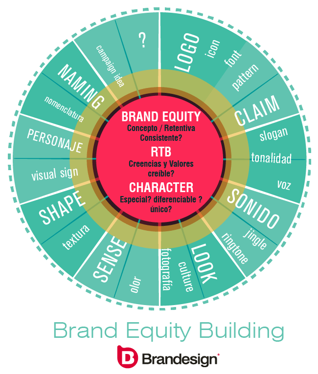 Brand Equity Building