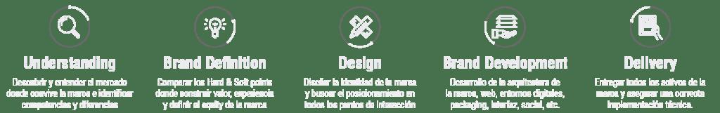 Iconos del proceso y metodologia de trabajo en la estrategia de branding