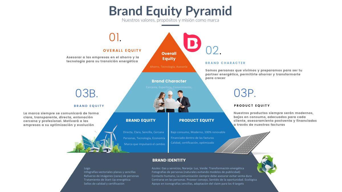 Estrategia y Posicionamiento de Marca / Brand Equity Pyramid