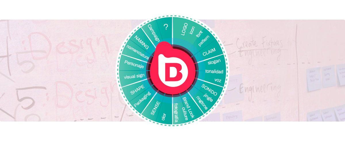 Estrategia del Plan de Marca para empresas servicios de brandesign agencia de branding
