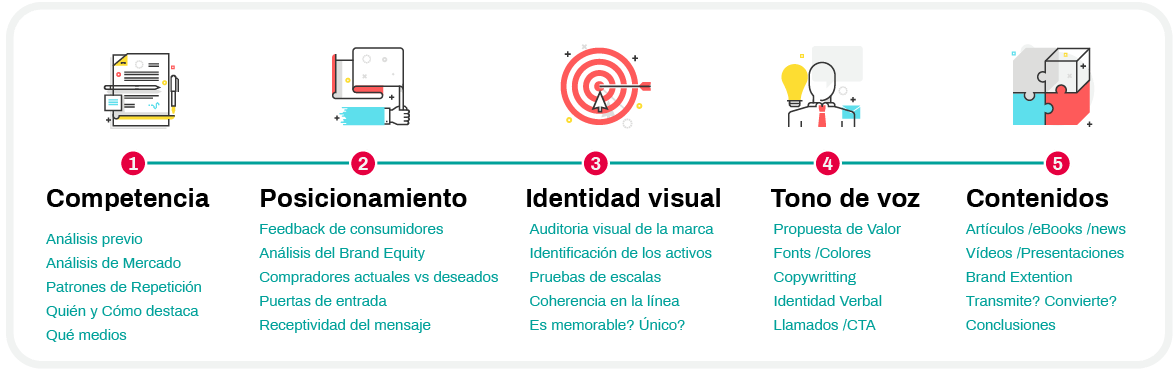 Auditoria de marcas brand audit marketing digital estrategia plan de marca