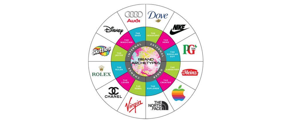 las marcas según Los arquetipos de carl jung para el branding