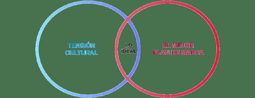 El propósito y posicionamiento ideal de marca