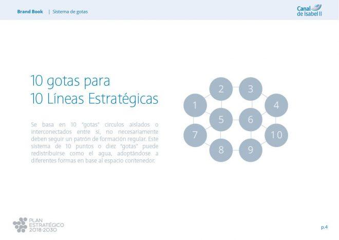 Sistema de Gotas Plan Estratégico Canal Isabel II Manual de Identidad corporativa