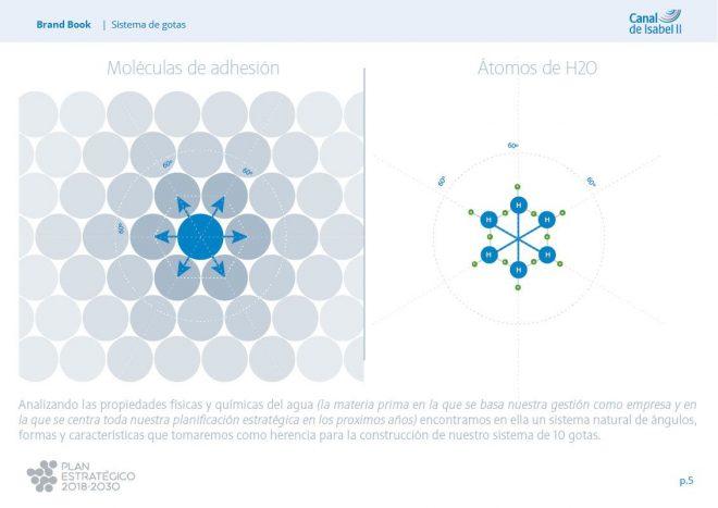 sistema grafico Plan Estratégico Canal Isabel II Manual de Identidad corporativa