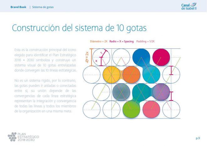 Sistema alineación Plan Estratégico Canal Isabel II Manual de Identidad corporativa