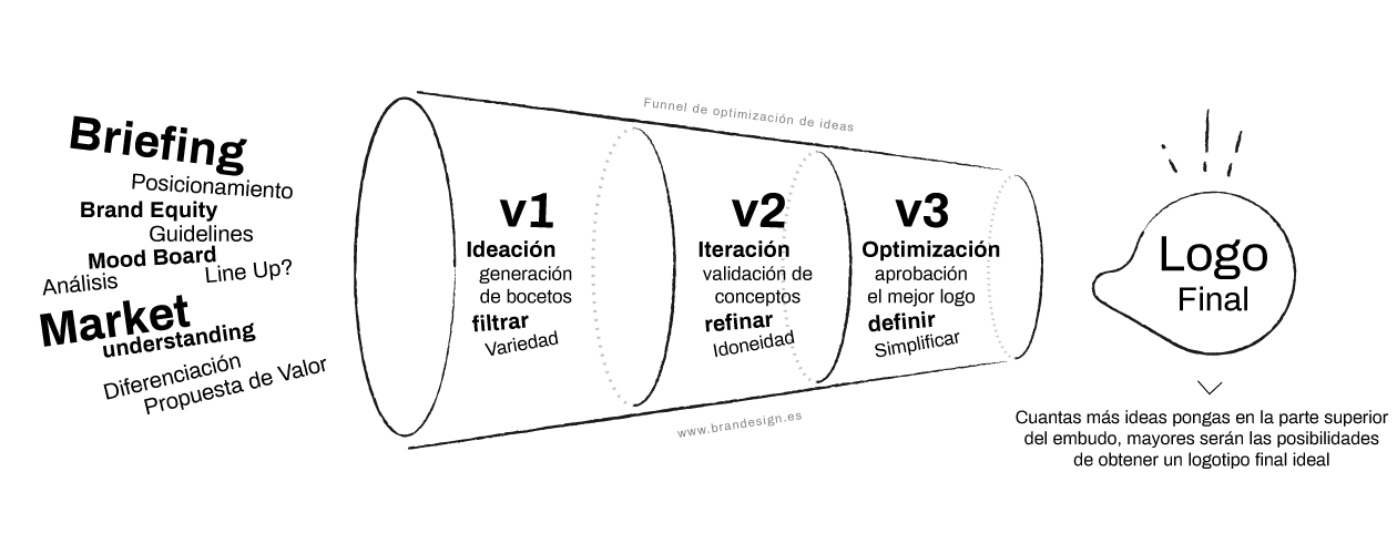 Funnel de la creación y diseño de logotipos en brandesign
